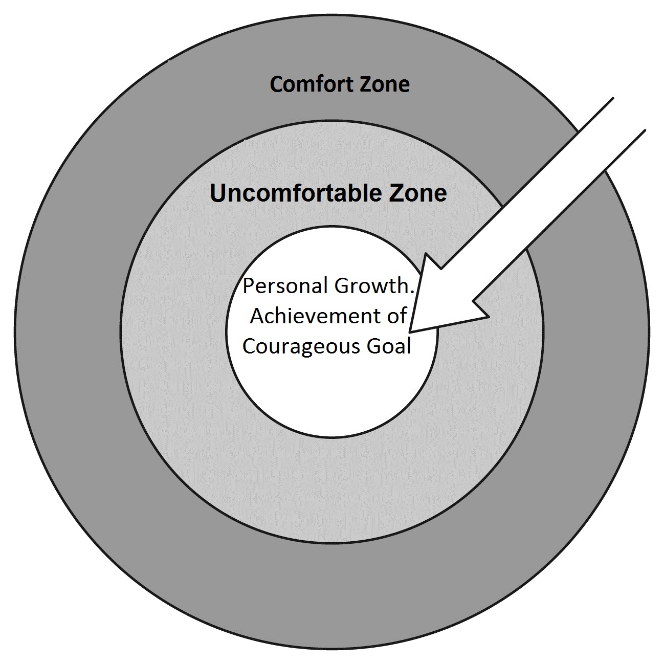 Are you stuck in your comfort zone erin e miller lpc for Confort zone